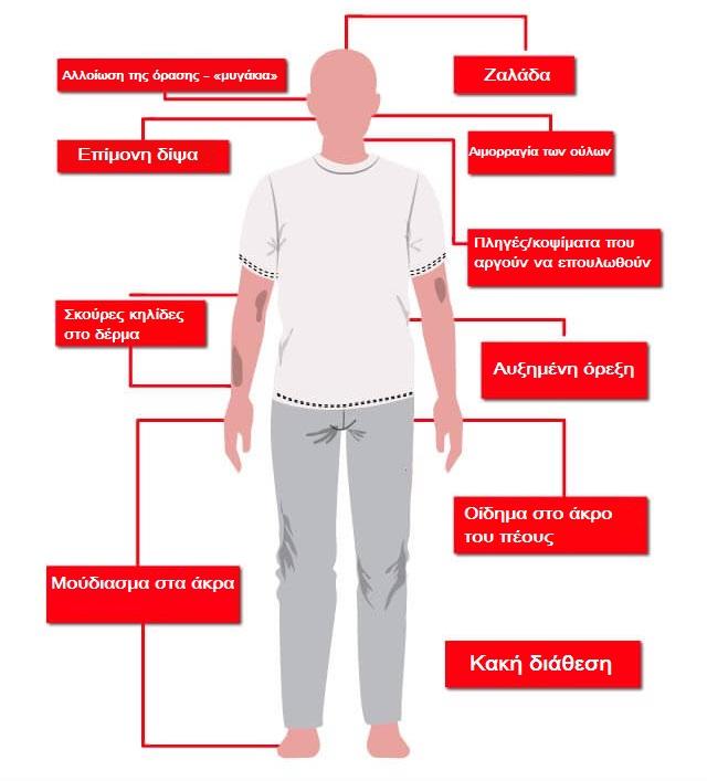 συμπτώματα, διαβήτης, άνδρας, σάκχαρο, γλυκουλι, glykouli
