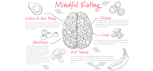 Mindfull Eating