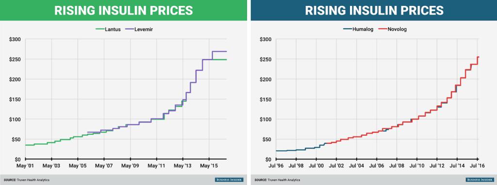 Γραφήματα που δείχνουν την αύξηση τιμών στην ινσουλίνη