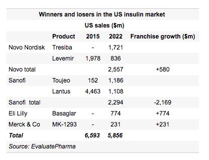 Οι ηγέτες στην Αμερικανική αγορά ινσουλίνης