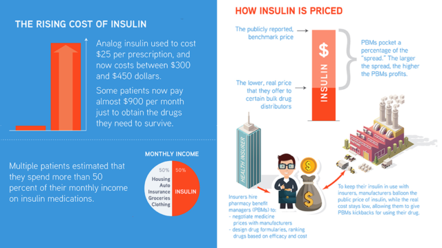 Πως εκτοξεύτηκε η τιμή της ινσουλίνης